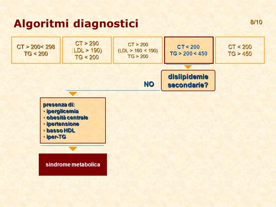 Algoritmi diagnostici NO presenza di: iperglicemia iperglicemia obesità centrale obesità centrale ipertensione ipertensione basso HDL basso HDL iper-TG iper-TG sindrome metabolica 8/10 dislipidemie secondarie.