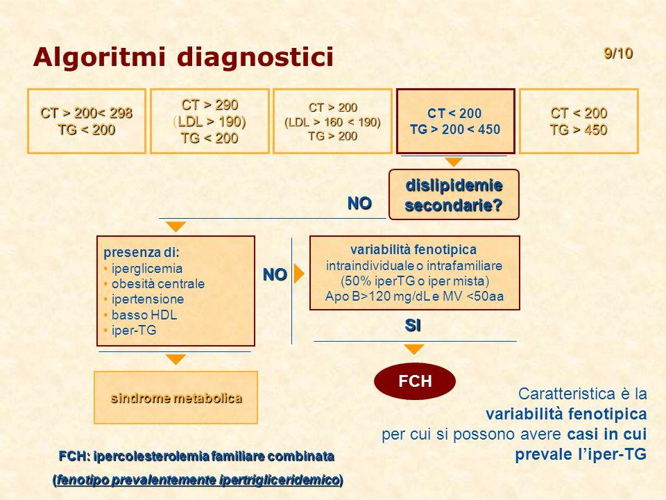 Algoritmi diagnostici NO variabilità fenotipica intraindividuale o intrafamiliare (50% iperTG o iper mista) Apo B>120 mg/dL e MV <50aa presenza di: iperglicemia obesità centrale ipertensione basso HDL iper-TG sindrome metabolica 9/10 dislipidemie secondarie.