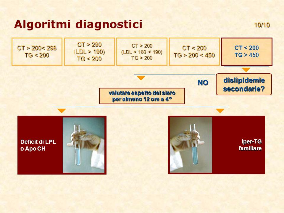 Deficit di LPL o Apo CH valutare aspetto del siero per almeno 12 ore a 4° 10/10 dislipidemie secondarie? NO CT > 200 200< 298 TG < 200 CT < 200 TG > 4