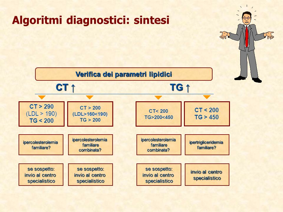 Algoritmi diagnostici: sintesi CT < 200 TG > 450 CT< 200 TG>200<450 CT > 200(LDL>160<190) TG > 200 CT > 290 (LDL > 190) TG < 200 Verifica dei parametri lipidici CT CT TG TG ipertrigliceridemia familiare.