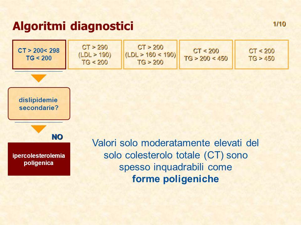 Algoritmi diagnostici NO 1/10 dislipidemie secondarie.