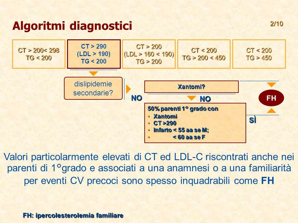 Algoritmi diagnostici NO Xantomi.