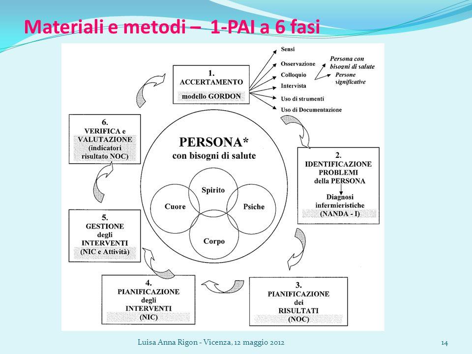 Luisa Anna Rigon - Vicenza, 12 maggio 201214 Materiali e metodi – 1-PAI a 6 fasi