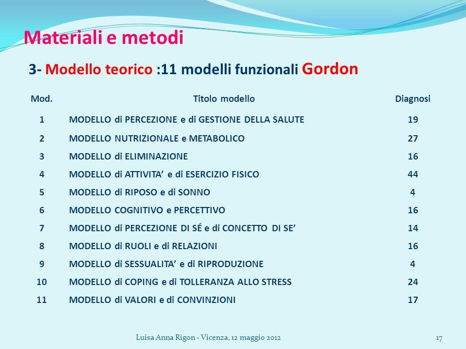 Luisa Anna Rigon - Vicenza, 12 maggio 201217 Materiali e metodi 3- Modello teorico :11 modelli funzionali Gordon Mod.Titolo modelloDiagnosi 1MODELLO di PERCEZIONE e di GESTIONE DELLA SALUTE19 2MODELLO NUTRIZIONALE e METABOLICO27 3MODELLO di ELIMINAZIONE16 4MODELLO di ATTIVITA e di ESERCIZIO FISICO44 5MODELLO di RIPOSO e di SONNO4 6MODELLO COGNITIVO e PERCETTIVO16 7MODELLO di PERCEZIONE DI SÉ e di CONCETTO DI SE14 8MODELLO di RUOLI e di RELAZIONI16 9MODELLO di SESSUALITA e di RIPRODUZIONE4 10MODELLO di COPING e di TOLLERANZA ALLO STRESS24 11MODELLO di VALORI e di CONVINZIONI17