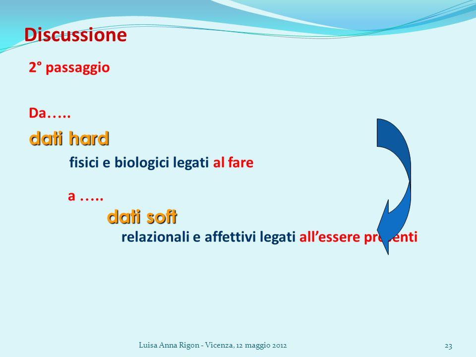 Luisa Anna Rigon - Vicenza, 12 maggio 201223 Discussione 2° passaggio Da ….. dati hard fisici e biologici legati al fare a ….. dati soft dati soft rel