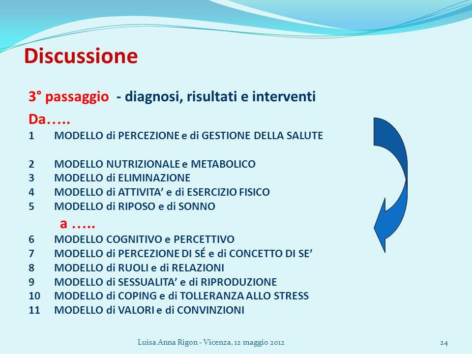 Luisa Anna Rigon - Vicenza, 12 maggio 201224 Discussione 3° passaggio - diagnosi, risultati e interventi Da …..