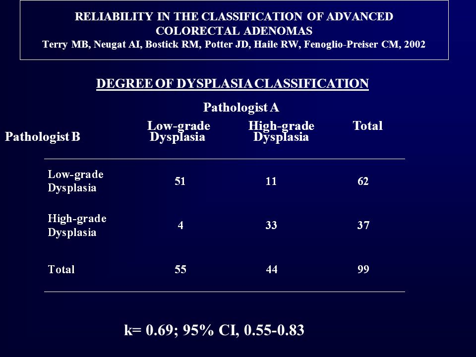 RELIABILITY IN THE CLASSIFICATION OF ADVANCED COLORECTAL ADENOMAS Terry MB, Neugat AI, Bostick RM, Potter JD, Haile RW, Fenoglio-Preiser CM, 2002 DEGREE OF DYSPLASIA CLASSIFICATION Pathologist A Low-grade High-grade Total Pathologist B Dysplasia Dysplasia k= 0.69; 95% CI, 0.55-0.83