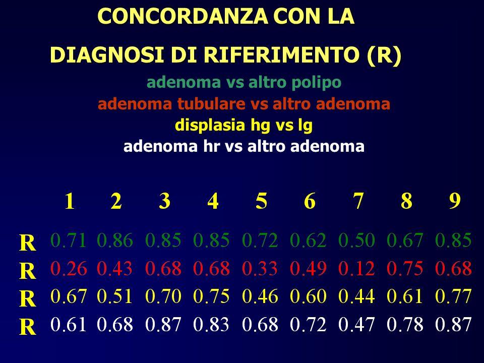 CONCORDANZA CON LA DIAGNOSI DI RIFERIMENTO (R) adenoma vs altro polipo adenoma tubulare vs altro adenoma displasia hg vs lg adenoma hr vs altro adenom