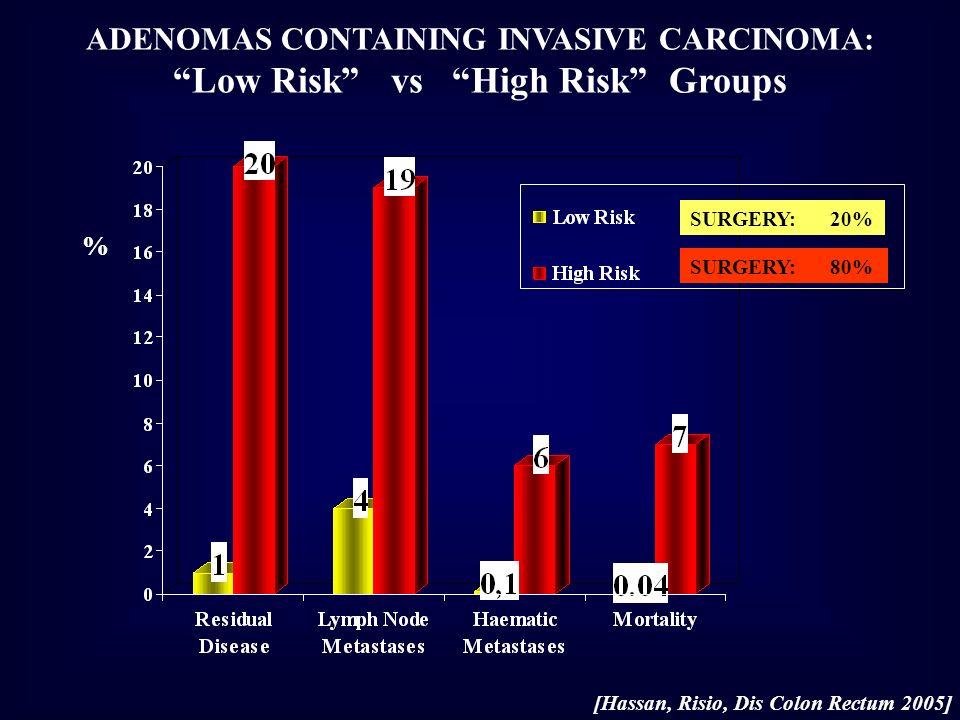ADENOMAS CONTAINING INVASIVE CARCINOMA: Low Risk vs High Risk Groups % SURGERY: 20% SURGERY: 80% [Hassan, Risio, Dis Colon Rectum 2005]