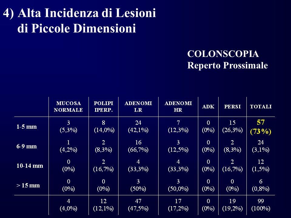 COLONSCOPIA Reperto Prossimale 4)Alta Incidenza di Lesioni di Piccole Dimensioni