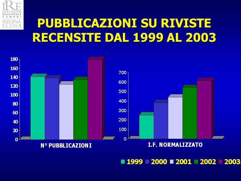 PUBBLICAZIONI SU RIVISTE RECENSITE DAL 1999 AL 2003