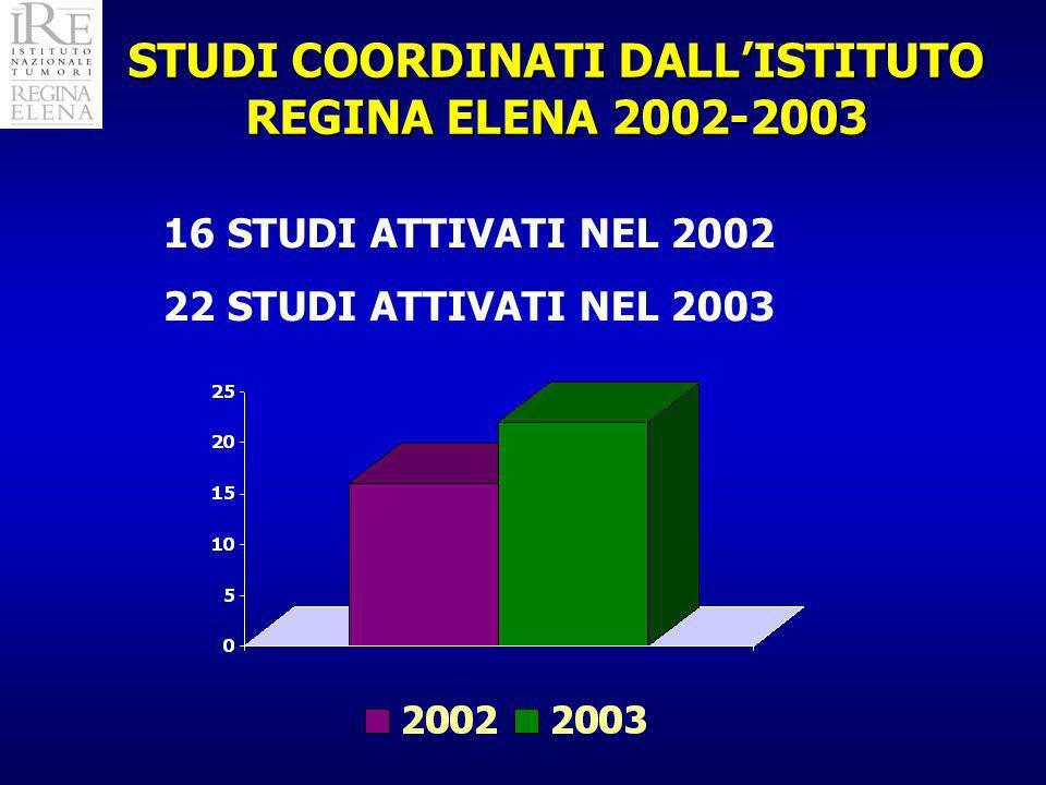 STUDI COORDINATI DALLISTITUTO REGINA ELENA 2002-2003 16 STUDI ATTIVATI NEL 2002 22 STUDI ATTIVATI NEL 2003