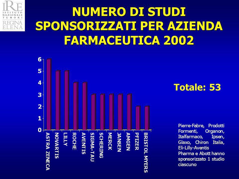 NUMERO DI STUDI SPONSORIZZATI PER AZIENDA FARMACEUTICA 2002 Pierre-Fabre, Prodotti Formenti, Organon, Italfarmaco, Ipsen, Glaxo, Chiron Italia, Eli-Lilly-Aventis Pharma e Abott hanno sponsorizzato 1 studio ciascuno Totale: 53