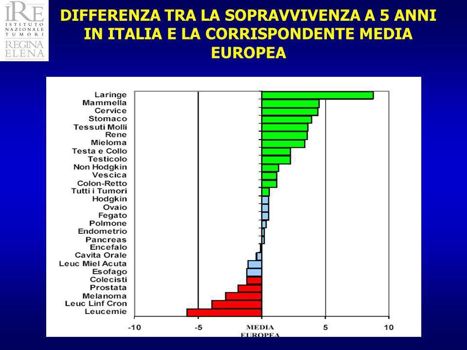 DIFFERENZA TRA LA SOPRAVVIVENZA A 5 ANNI IN ITALIA E LA CORRISPONDENTE MEDIA EUROPEA