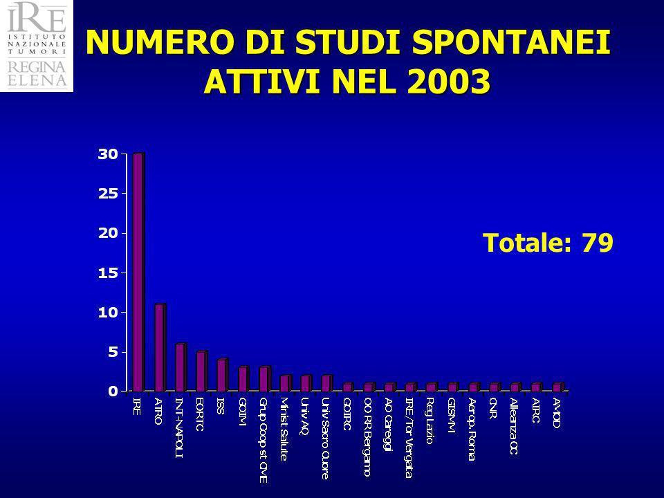 NUMERO DI STUDI SPONTANEI ATTIVI NEL 2003 Totale: 79
