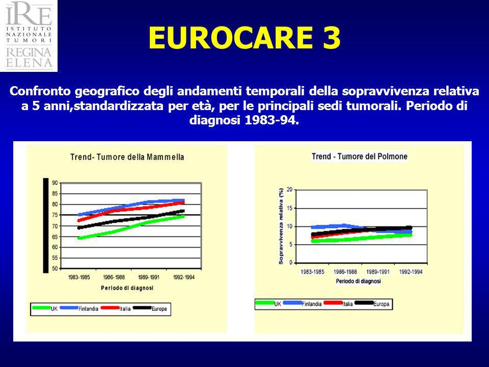 EUROCARE 3 Confronto geografico degli andamenti temporali della sopravvivenza relativa a 5 anni,standardizzata per età, per le principali sedi tumorali.