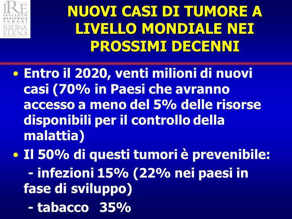 NUOVI CASI DI TUMORE A LIVELLO MONDIALE NEI PROSSIMI DECENNI Entro il 2020, venti milioni di nuovi casi (70% in Paesi che avranno accesso a meno del 5% delle risorse disponibili per il controllo della malattia) Il 50% di questi tumori è prevenibile: - infezioni 15% (22% nei paesi in fase di sviluppo) - tabacco 35%