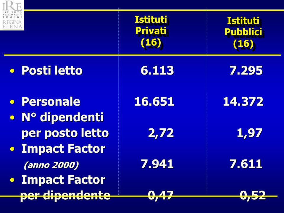 Istituti Privati (16) Posti letto 6.113 7.295Posti letto 6.113 7.295 Personale 16.65114.372Personale 16.65114.372 N° dipendentiN° dipendenti per posto letto 2,72 1,97 Impact FactorImpact Factor (anno 2000) 7.941 7.611 (anno 2000) 7.941 7.611 Impact FactorImpact Factor per dipendente 0,47 0,52 per dipendente 0,47 0,52 IstitutiPubblici(16)IstitutiPubblici(16)