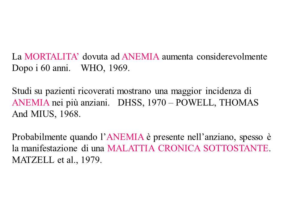 La MORTALITA dovuta ad ANEMIA aumenta considerevolmente Dopo i 60 anni. WHO, 1969. Studi su pazienti ricoverati mostrano una maggior incidenza di ANEM