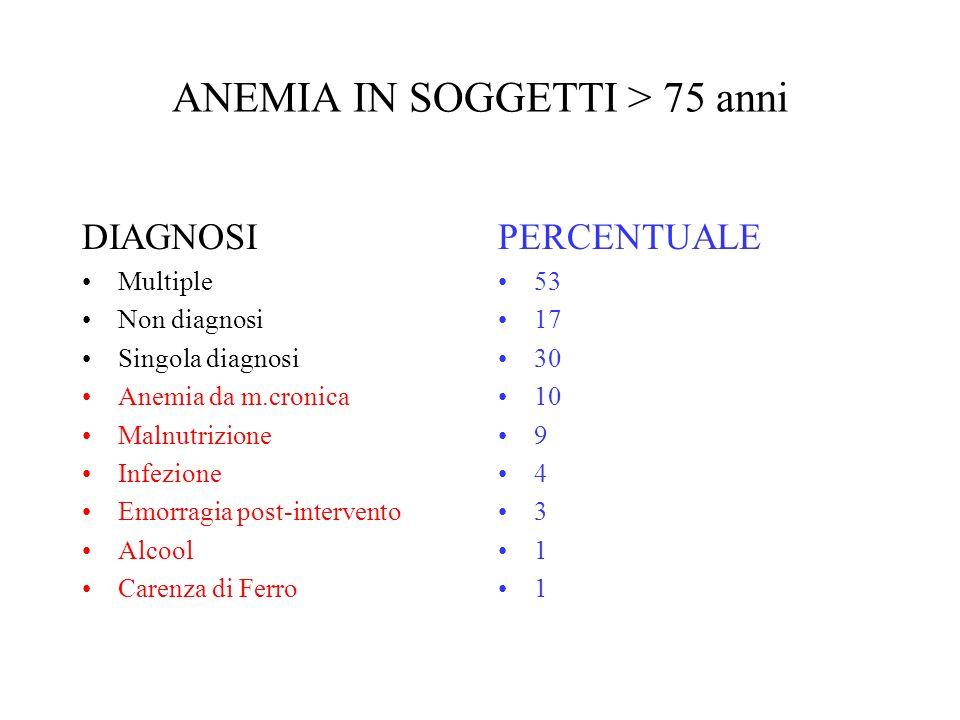 ANEMIA IN SOGGETTI > 75 anni DIAGNOSI Multiple Non diagnosi Singola diagnosi Anemia da m.cronica Malnutrizione Infezione Emorragia post-intervento Alc