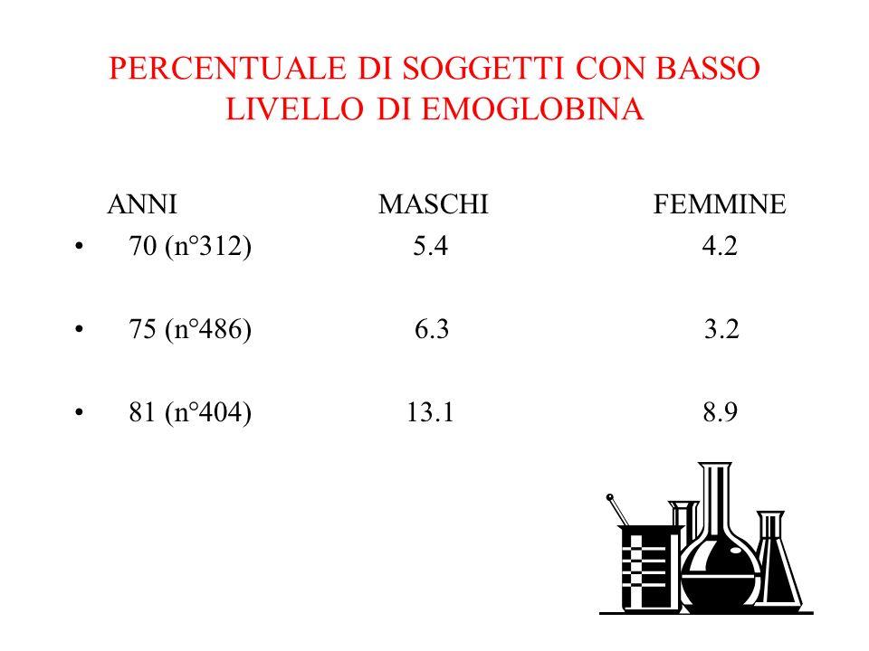 PERCENTUALE DI SOGGETTI CON BASSO LIVELLO DI EMOGLOBINA ANNI MASCHI FEMMINE 70 (n°312) 5.4 4.2 75 (n°486) 6.3 3.2 81 (n°404) 13.1 8.9
