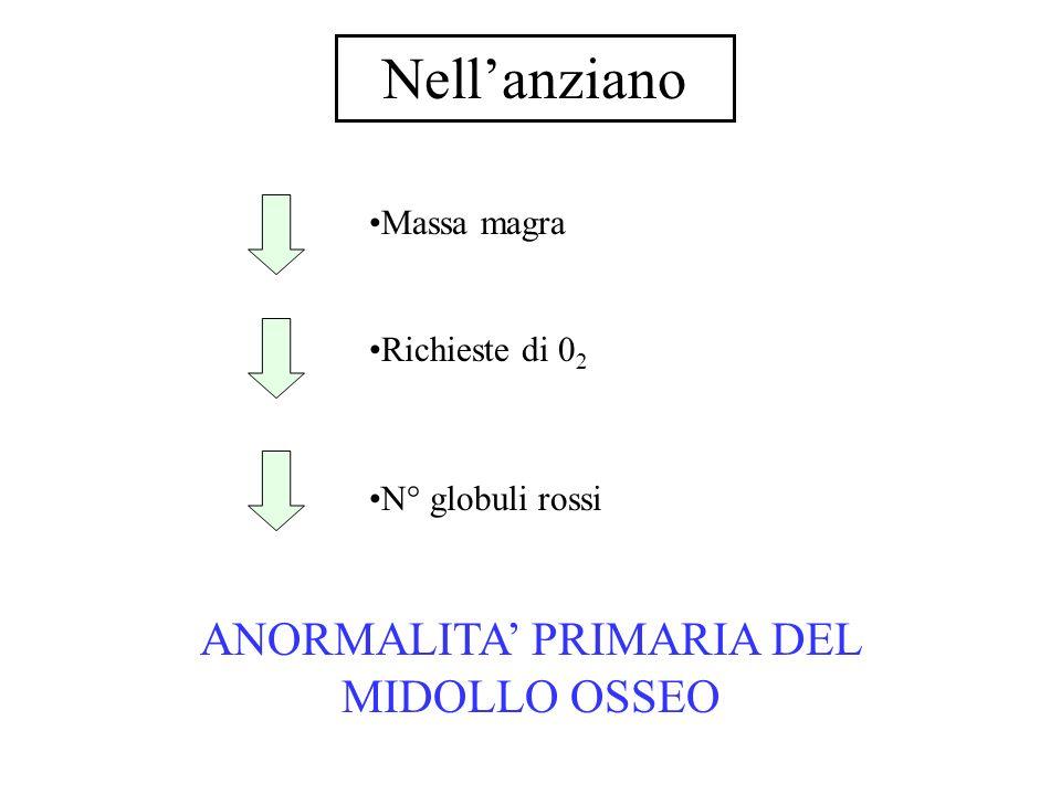 Nellanziano Massa magra Richieste di 0 2 N° globuli rossi ANORMALITA PRIMARIA DEL MIDOLLO OSSEO