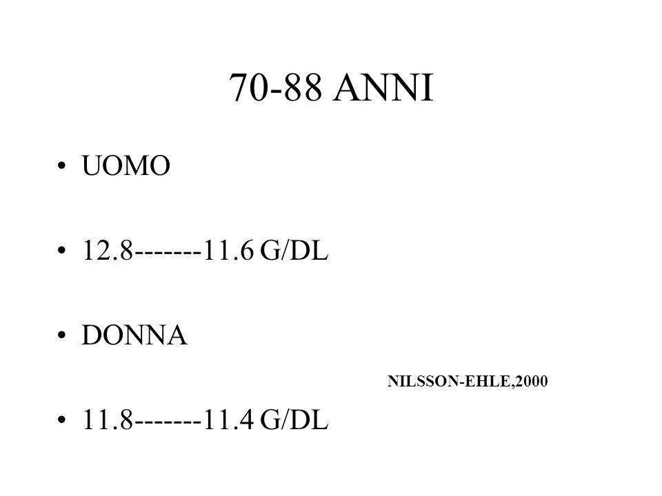 70-88 ANNI UOMO 12.8-------11.6 G/DL DONNA NILSSON-EHLE,2000 11.8-------11.4 G/DL