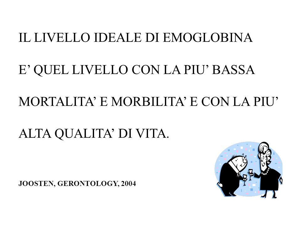 IL LIVELLO IDEALE DI EMOGLOBINA E QUEL LIVELLO CON LA PIU BASSA MORTALITA E MORBILITA E CON LA PIU ALTA QUALITA DI VITA. JOOSTEN, GERONTOLOGY, 2004