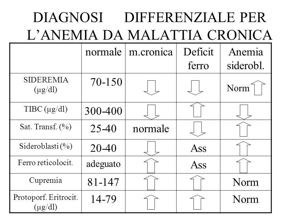 DIAGNOSI DIFFERENZIALE PER LANEMIA DA MALATTIA CRONICA normalem.cronicaDeficit ferro Anemia siderobl. SIDEREMIA (μg/dl) 70-150 TIBC (μg/dl) 300-400 Sa