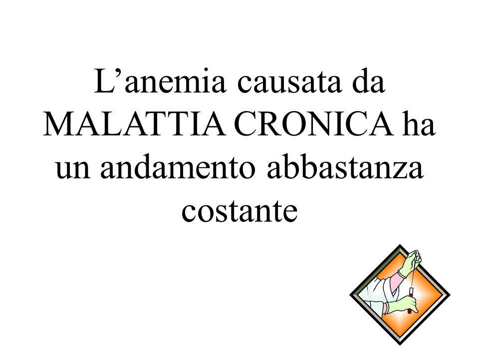 Lanemia causata da MALATTIA CRONICA ha un andamento abbastanza costante