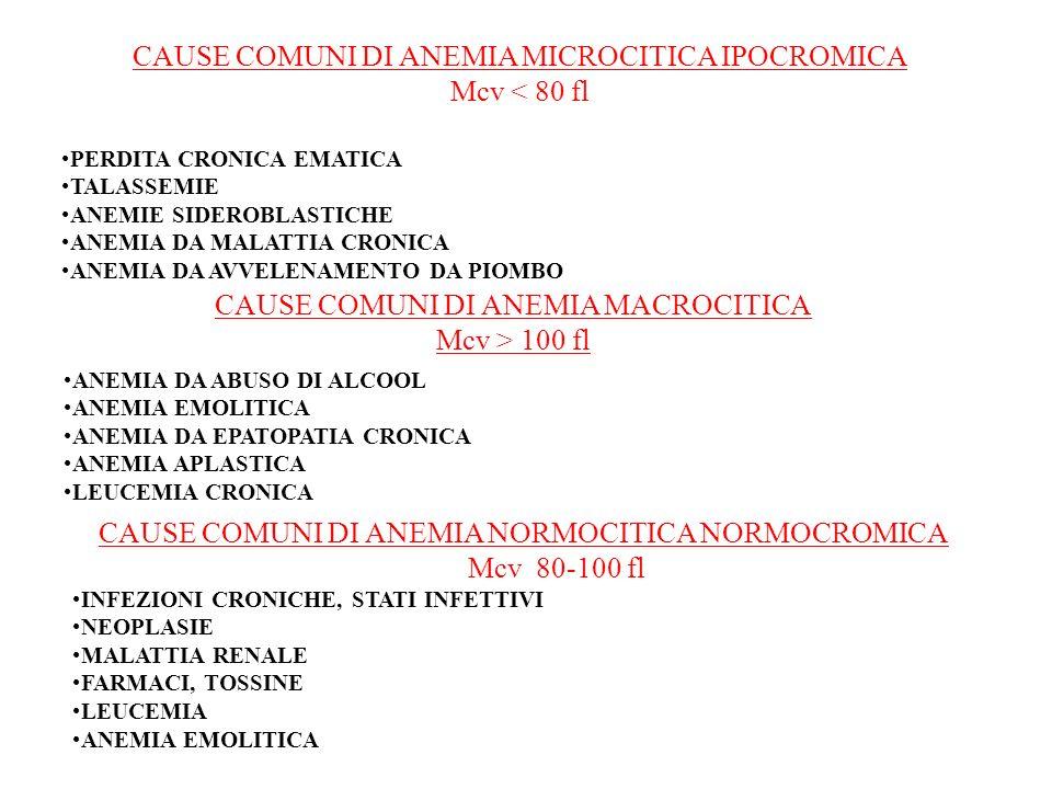 CAUSE COMUNI DI ANEMIA MICROCITICA IPOCROMICA Mcv < 80 fl PERDITA CRONICA EMATICA TALASSEMIE ANEMIE SIDEROBLASTICHE ANEMIA DA MALATTIA CRONICA ANEMIA