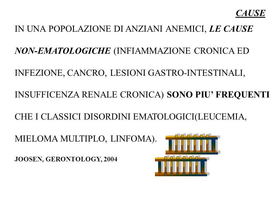 IN UNA POPOLAZIONE DI ANZIANI ANEMICI, LE CAUSE NON-EMATOLOGICHE (INFIAMMAZIONE CRONICA ED INFEZIONE, CANCRO, LESIONI GASTRO-INTESTINALI, INSUFFICENZA