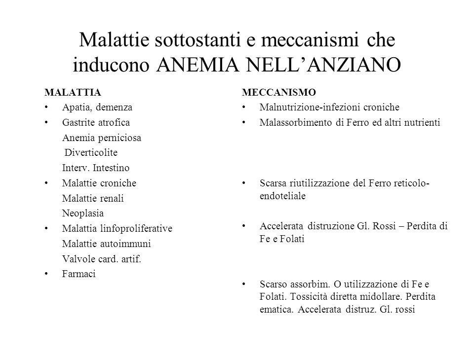 Malattie sottostanti e meccanismi che inducono ANEMIA NELLANZIANO MALATTIA Apatia, demenza Gastrite atrofica Anemia perniciosa Diverticolite Interv. I