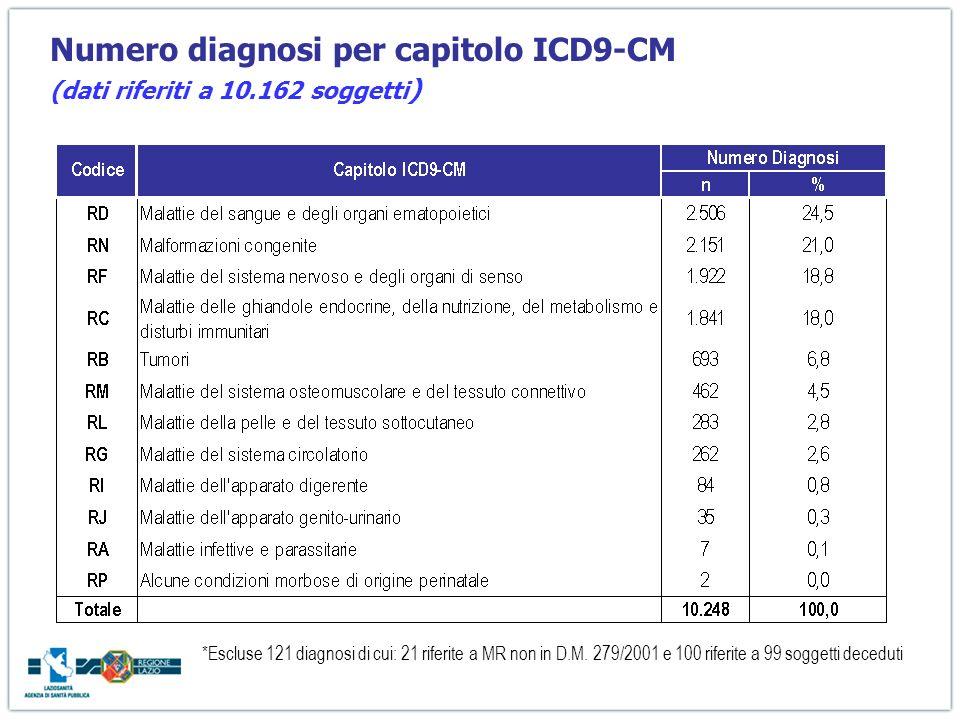 Numero diagnosi per capitolo ICD9-CM (dati riferiti a 10.162 soggetti ) *Escluse 121 diagnosi di cui: 21 riferite a MR non in D.M. 279/2001 e 100 rife