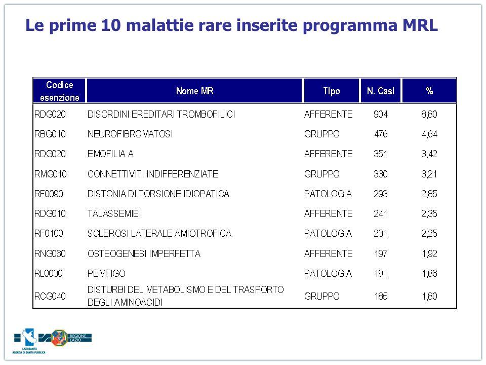 Le prime 10 malattie rare inserite programma MRL
