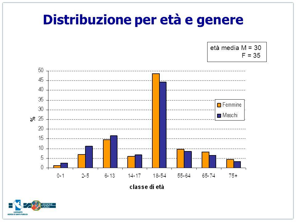 Distribuzione per età e genere età media M = 30 F = 35