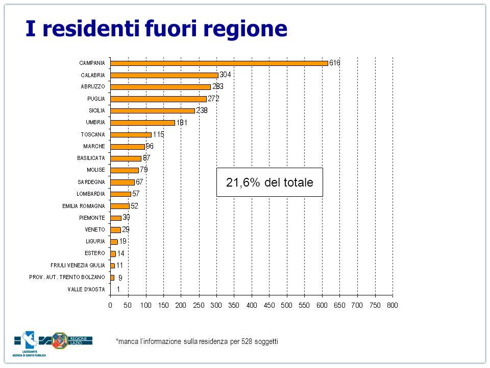 I residenti fuori regione *manca linformazione sulla residenza per 528 soggetti 21,6% del totale