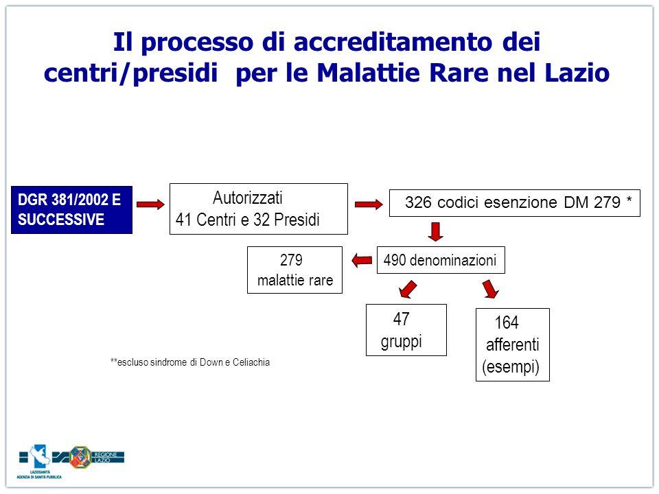 Gli Istituti con centri/presidi riconosciuti per numero codici MR