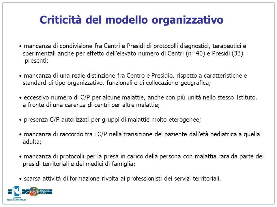 Le Malattie Rare in Italia Piano Sanitario Nazionale 1998-2000 Le MR sono indicate tra le priorità del Piano DM 18 maggio 2001, n.