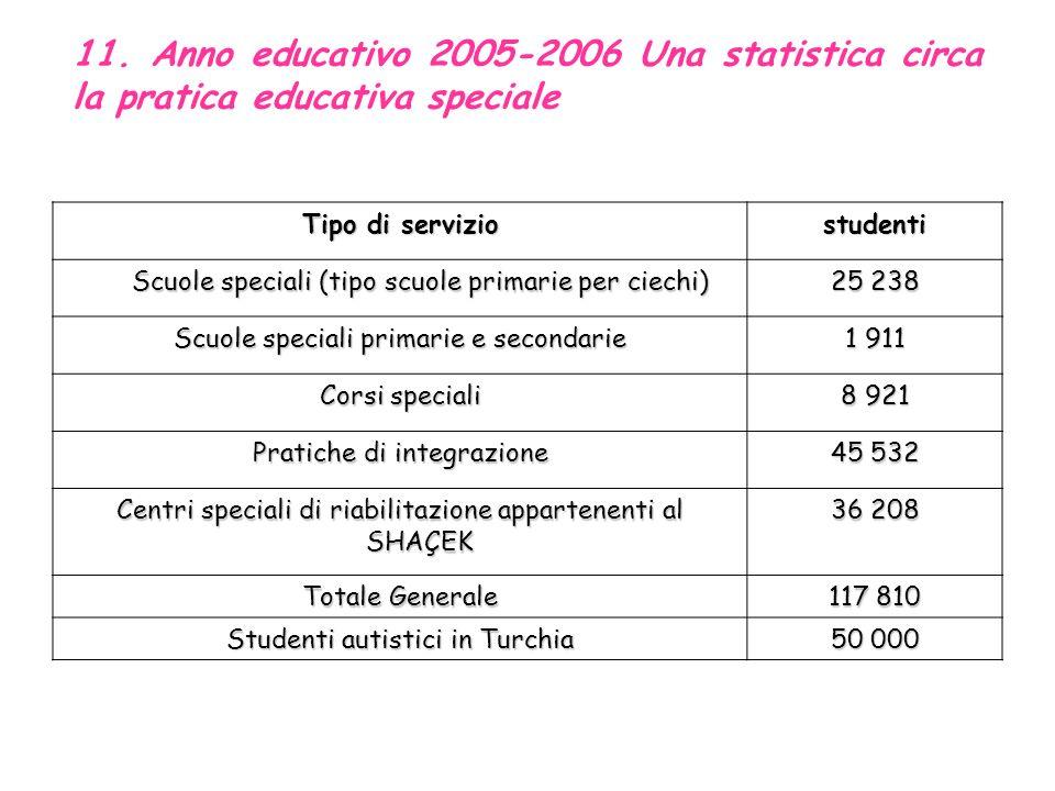 10. Popolazione portatrice di handicap (2005-2006) Fascia di età popolazione popolazione numero (%) numero (%) Engelli Nüfus Numero (%) Numero (%) 0-4