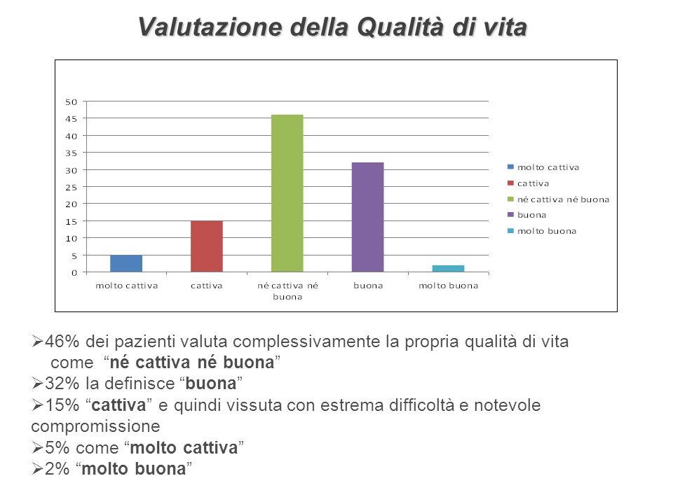 Valutazione della Qualità di vita 46% dei pazienti valuta complessivamente la propria qualità di vita come né cattiva né buona 32% la definisce buona