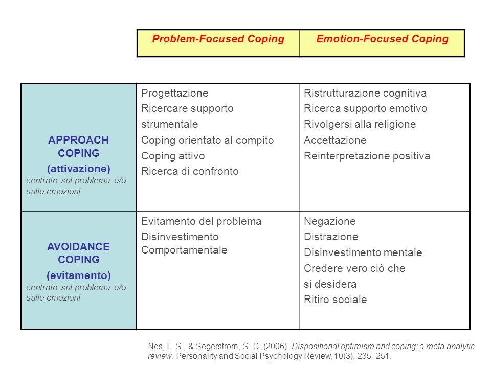 Problem-Focused CopingEmotion-Focused Coping APPROACH COPING (attivazione) centrato sul problema e/o sulle emozioni Progettazione Ricercare supporto s