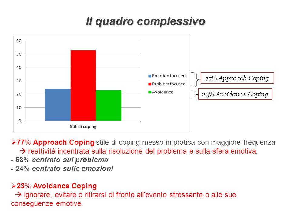 Il quadro complessivo 77% Approach Coping 23% Avoidance Coping 77% Approach Coping stile di coping messo in pratica con maggiore frequenza reattività incentrata sulla risoluzione del problema e sulla sfera emotiva.