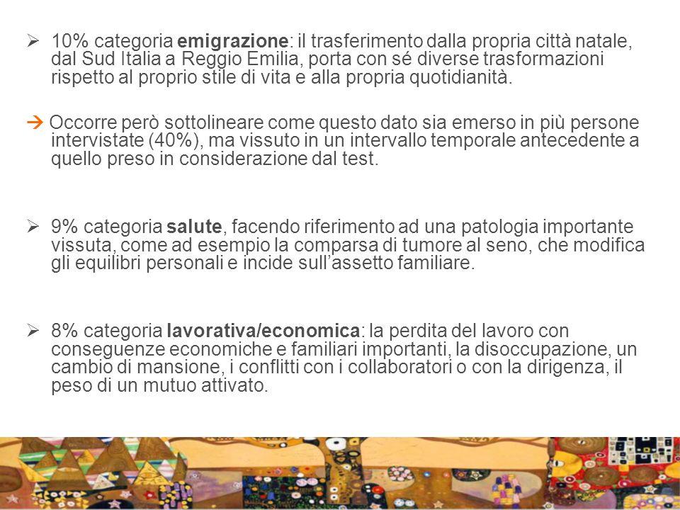 10% categoria emigrazione: il trasferimento dalla propria città natale, dal Sud Italia a Reggio Emilia, porta con sé diverse trasformazioni rispetto a