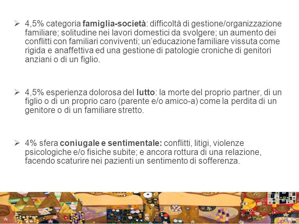 4,5% categoria famiglia-società: difficoltà di gestione/organizzazione familiare; solitudine nei lavori domestici da svolgere; un aumento dei conflitt