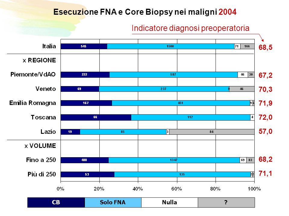 Esecuzione FNA e Core Biopsy nei maligni 2004 CBSolo FNANulla.