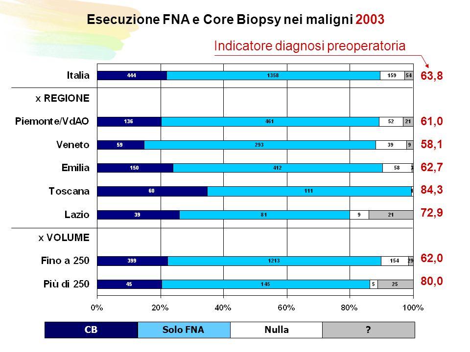 Esecuzione FNA e Core Biopsy nei maligni 2003 CBSolo FNANulla.