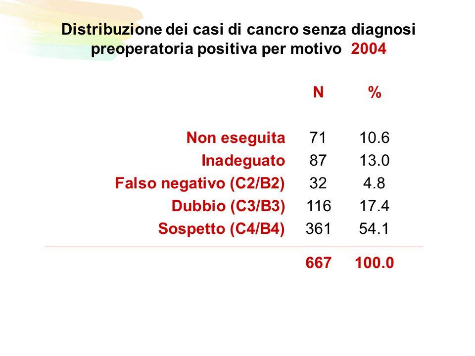 Distribuzione dei casi di cancro senza diagnosi preoperatoria positiva per motivo 2004 N% Non eseguita7110.6 Inadeguato8713.0 Falso negativo (C2/B2)324.8 Dubbio (C3/B3)11617.4 Sospetto (C4/B4)36154.1 667100.0