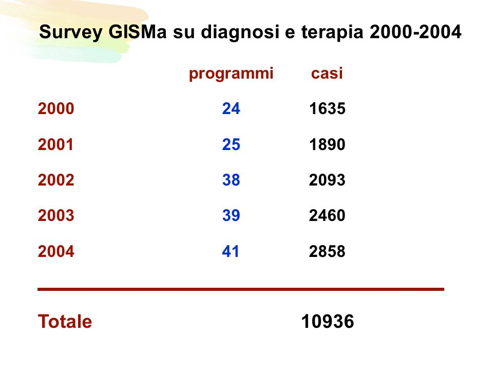 Survey GISMa su diagnosi e terapia 2000-2004 programmicasi 2000241635 2001251890 2002382093 2003392460 2004412858 Totale10936