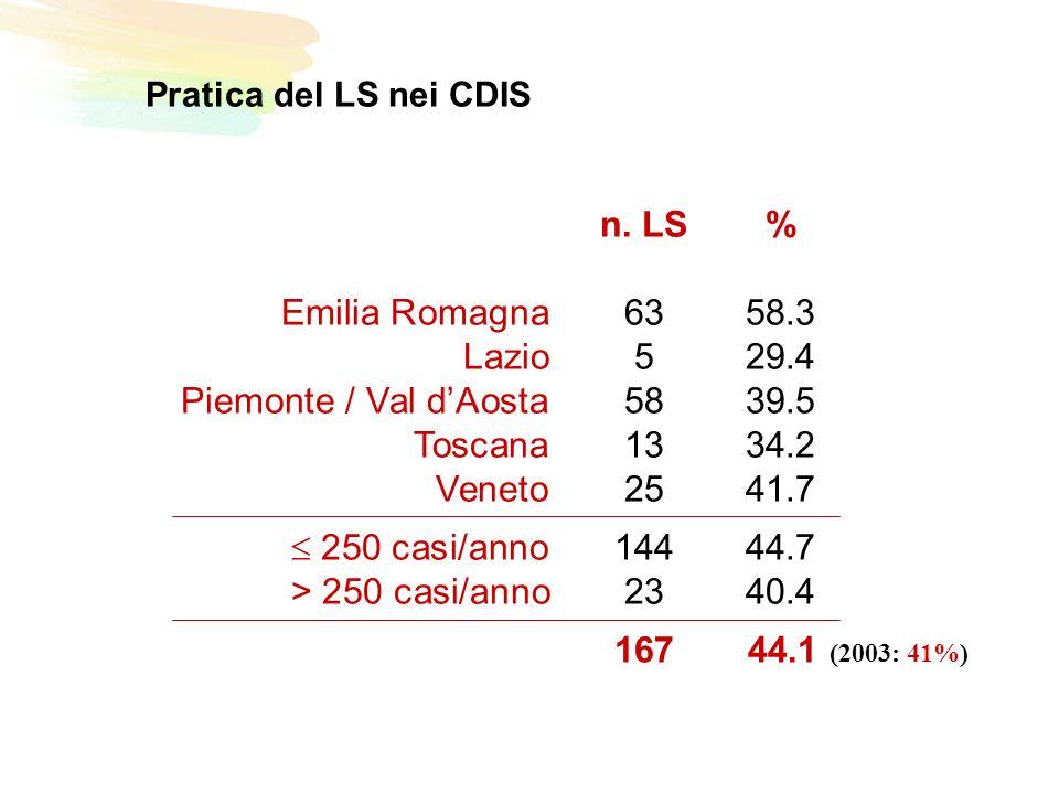 Pratica del LS nei CDIS n.